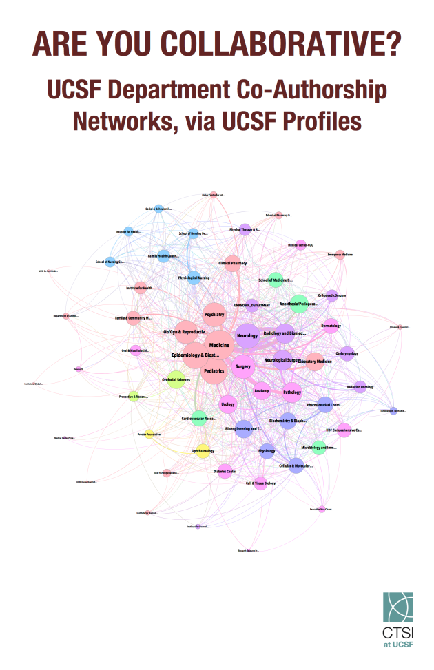 UCSF internal collaborations, by department, based on publication co-authorship