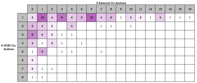 UCSF vs External Co-Authors